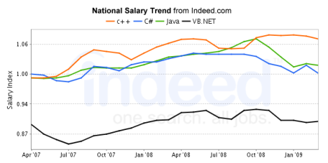 Salary Trends by Programming Language for Austin, Texas