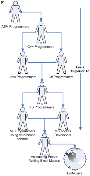 Hierarchy of the World According To Programmers